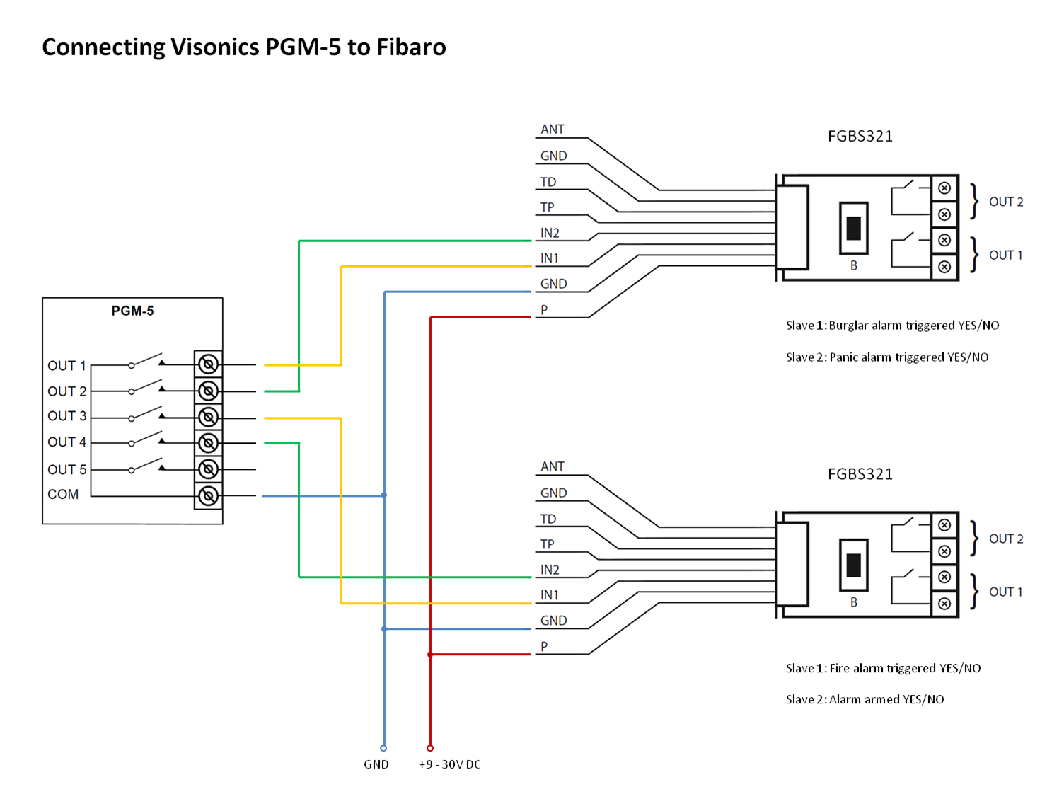Connecting Visonics PGM-5 to Fibaro.png