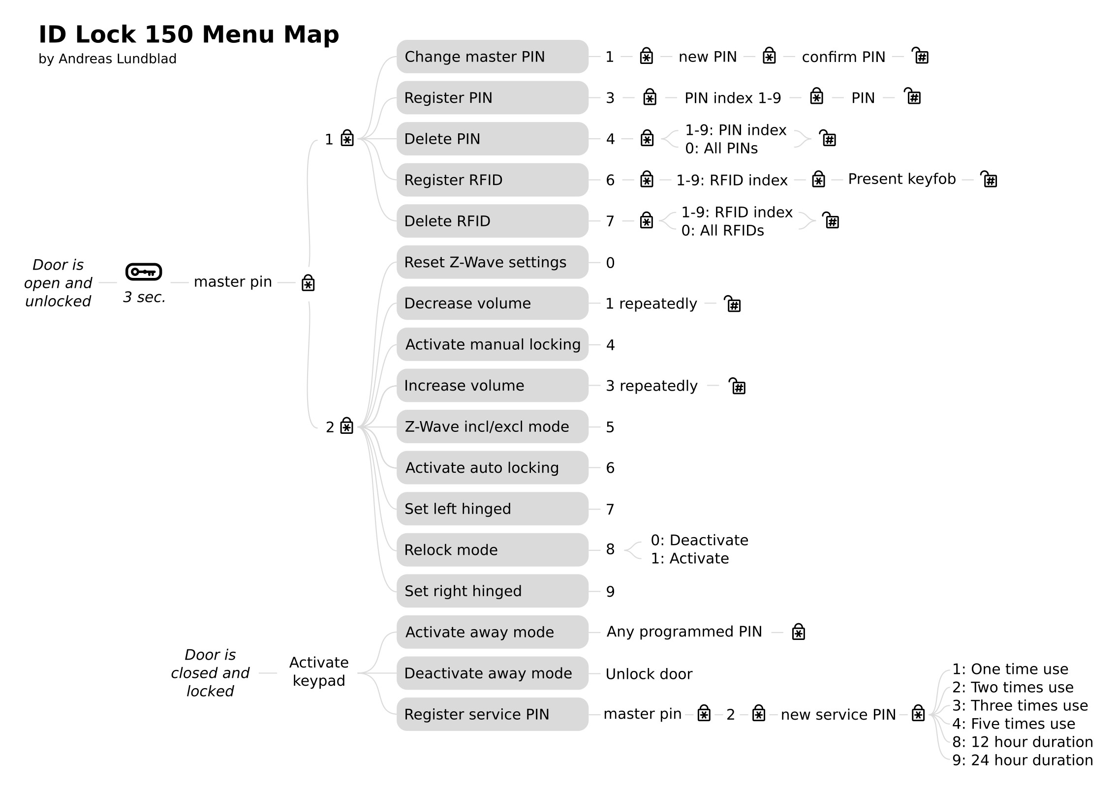 id-lock-150-menu-map.jpg